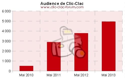 Audience de Clic-Clac