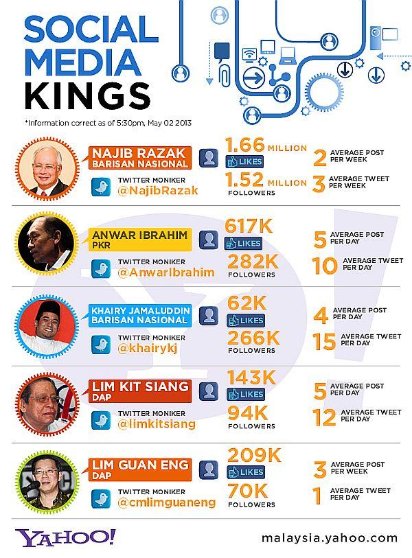 Malaysian Politicians Social Media Kings : Wordless Wednesday