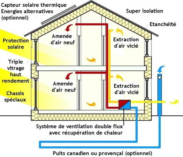 La maison hqe haute qualit environnementale for Analyse air maison