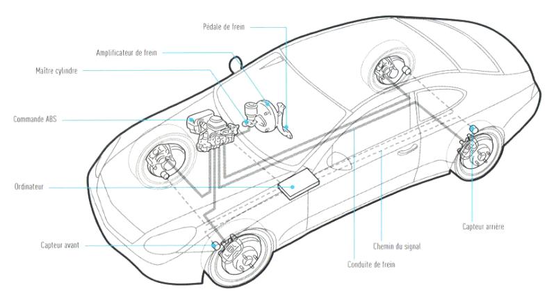 Puissance de freinage d'une voiture