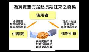 供應商-給貨Suppliers - to goods